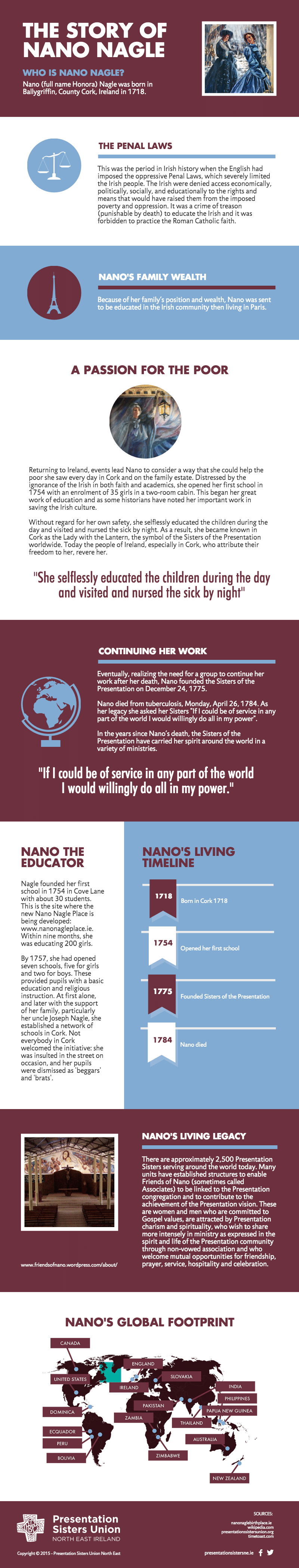 The Story of Nano Nagle - Infographic